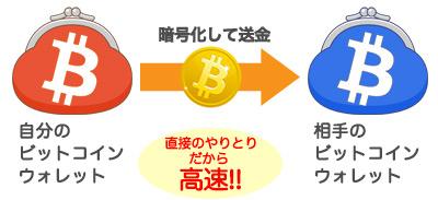 bitcoin-send